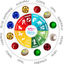 Subhas Chandra Bose Birth Chart Select Your Zodiac Gemstone From This Birthstone Chart