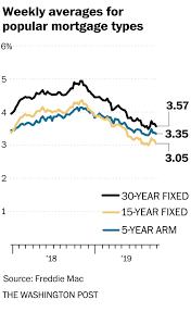 Jumbo Mortgage Rates Chart History Mortgage Rates Pull Back On Weaker Than Expected Economic