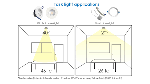 Led Downlight Fixtures Explained Standard