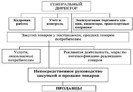 Линейно функциональная структура управления ооо схема
