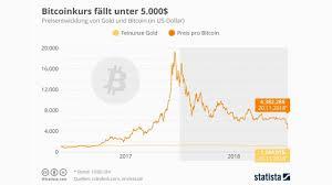 Il valore di Bitcoin continua a crollare: che succede? - GizBlog