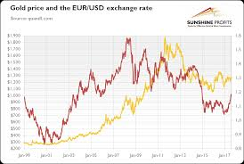 Gold Euro Chart Will Eurozone Growth Boost Gold Prices Seeking Alpha