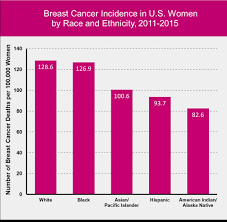 Class action breast cancer