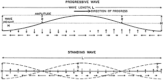 schematic representation of a progressive and of a standing wave