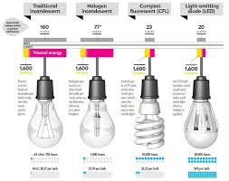 Energy Saving Light Bulbs Comparison Chart What Is Energy Efficient Lighting And Techniques To Implement It