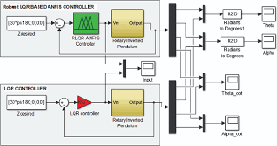 Lqr Controller Design In Simulink Real Time Control Of A Rotary Inverted Pendulum Using Robust