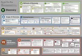 Civil Procedure Rules Chart 40 Unfolded Civil Procedure Diagram
