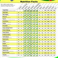 Daily Diet Chart For Good Health What Is The Nutritional Value Of Vegetables In 2019 Fruit