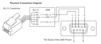 Распиновка serial if you can obtain the pinout diagram for your telescope s serial port