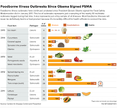 New Fda Food Chart Is The Obama Administration Ambiguous About Food Safety