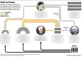 Iranian Government Flow Chart Iran Government Flowchart Diagram Quizlet