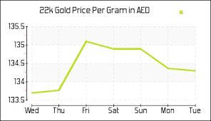 Dubai Gold Rates Today 22k Gold Price In Uae Per Gram
