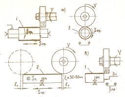 Методические указания по проведению учебной станочной практике  При шлифовании плоскостей образующая i воспроизводится поперечной подачей или режущей частью инструмента а направляющая 2 продольной подачей рис
