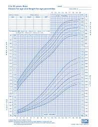 Who Growth Chart Boy 2 19 Kids Baby Size Charts The Childrens Place
