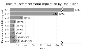 population the years taken for every billion people to be added to the world s population and the years that population was reached future estimates