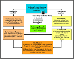 Cost Benefit Analysis Flow Chart Cost Benefit Methodology Fhwa Freight Management And