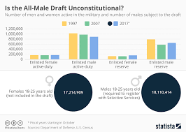 Chart Is The All Male Draft Unconstitutional Statista