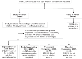 Lower Incidence Rate Of Type 1 Diabetes After Receipt Of The