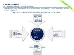industry analysis template industry analysis template industry analysis template free word