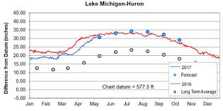 Lake Huron Water Levels Historical Chart 40 Logical Georgian Bay Water Levels Chart
