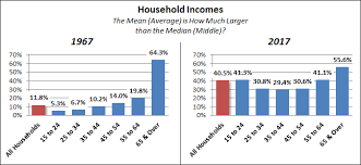 Us Charts 1967 Jill Mislinski Blog Household Incomes The Decline Of The