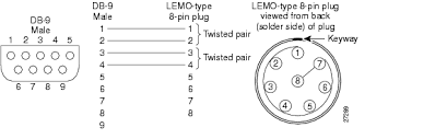 configuration and ordering guide figure a 2 db 9 to 8 pin lemo type wiring