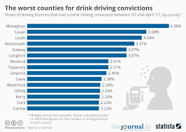 Chart The Worst Counties For Drink Driving Convictions