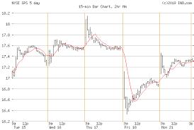 Gap Nyse Gps Stock Chart Quotes Ino Com