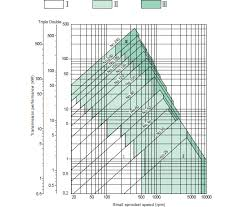 Roller Chain Strength Chart Roller Chain Sprocket Selection Of Transmission Roller Chain