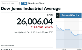 Wall Street Prime Rate Chart Dow Plunges As Trump Tries To Pin Impeachment Nonsense For