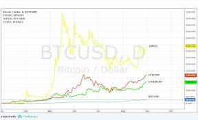 Monaco Price Cryptocurrency Ethereum Bitcoin Chart B S