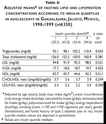 Cholesterol Chart For Males