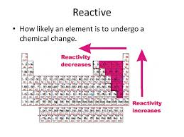 Element Reactivity Chart Periodic Table Vocabulary Periodic Table This Chart