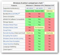 26 Hand Picked Windows 7 And Windows 8 Comparison Chart