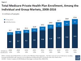 Medicare Advantage 2016 Spotlight Enrollment Market Update