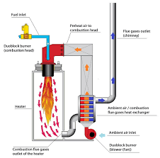 Hot Oil Heaters And Thermal Fluids The Complete Guide