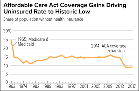Chart Of The Day Obamacare And The Uninsured Mother Jones
