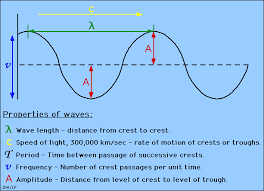 what is amplitude of a wave. waves what is amplitude of a wave