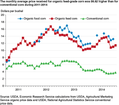 Historical Corn Prices Per Bushel Chart Usda Ers Despite Profit Potential Organic Field Crop