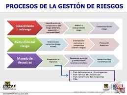 plan de emergencias familiar modulo 1 documentacion plan de emergencias y contingencias pec