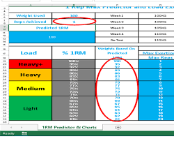 Predicted 1rm Chart 1rm Prediction Load Exertion Table