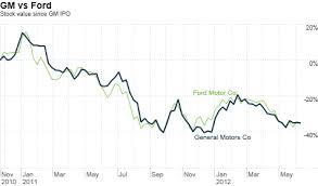 Gm Ceo Apologizes For Stock Price Jun 12 2012