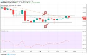 Bitcoin Bitcoin Cash And Ethereum Price Prediction And