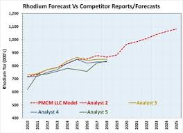 Precious Metal Weight Conversion Chart Is Rhodium Pulling A Thelma Louise On Us Kitco News