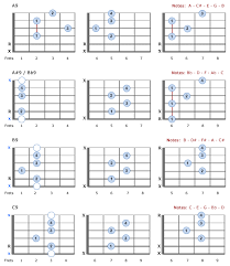 9th Guitar Chords Interval Of 14 Semitones Octave 2