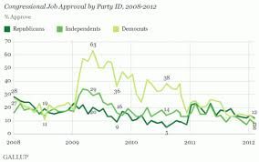 Gallup Charts Chart Of The Day Us Congress Approval Rating Credit