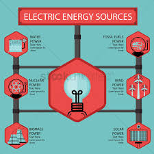 Infographic showing the various sources of electrical power