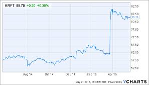 Kraft Foods Share Price Chart How To Value The Kraft Heinz Merger As A Dividend Growth