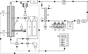 Furnace Air Flow Chart Flow Chart Of The Two Stage Fluidized Gasifier 1 Air