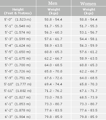 Indian Standard Height And Weight Chart Kids Height Weight Online Charts Collection